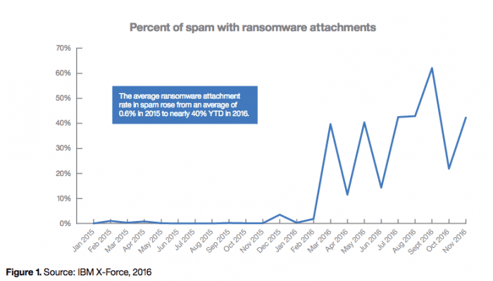 Percent of Spam with Ransomware