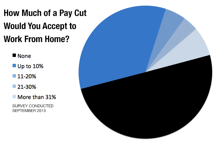 STUDY: Tech Employees Willing to Take 7.9% Pay Cut to Work From Home