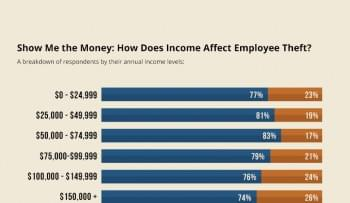 Study Reveals 21% of Tech Employees Steal from Work [Infographic]