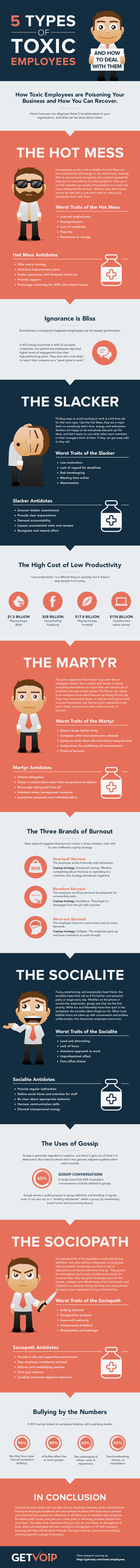 Toxic Employees Infographic