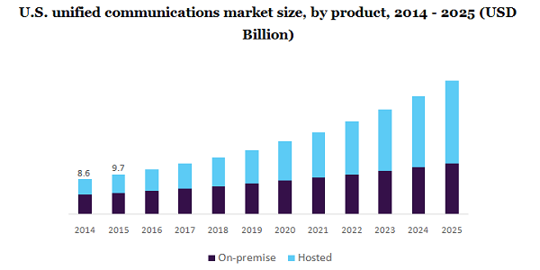 us-unified-communications-market million insights GetVoIP News