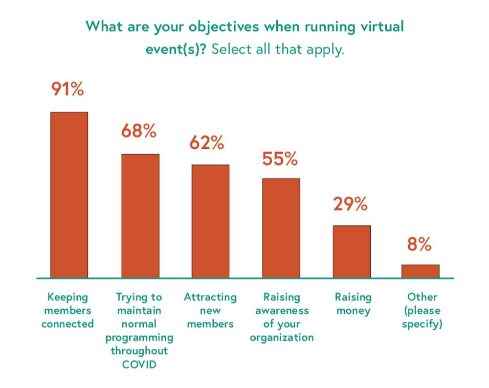 Virtual Event Goals