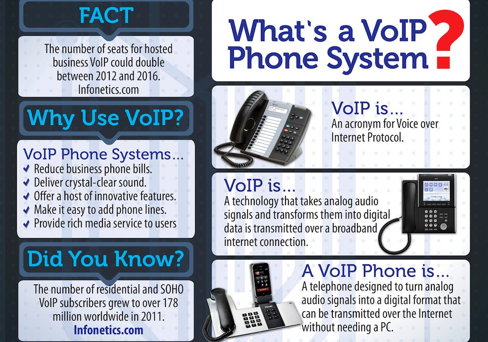 Voip defined