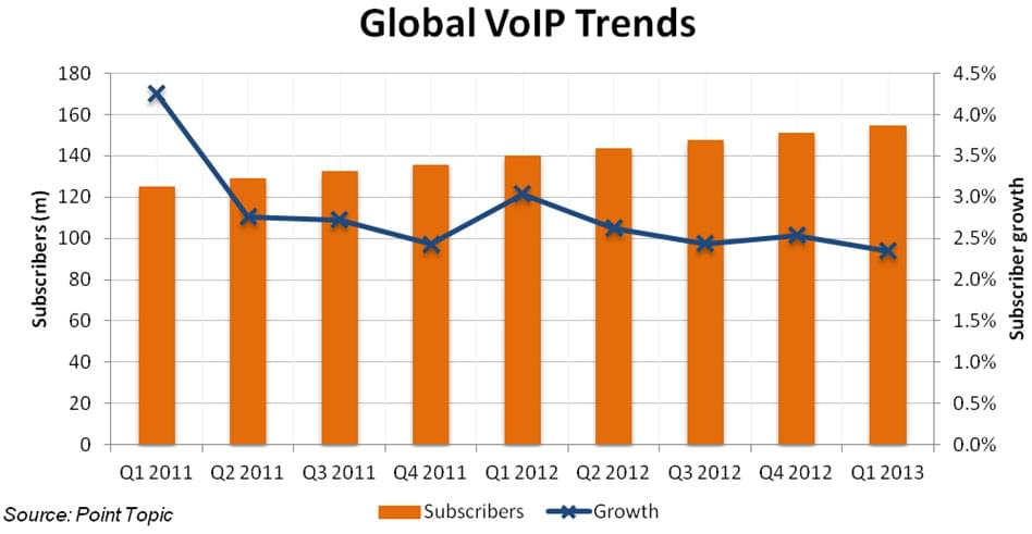 2012: VoIP is Mainstream