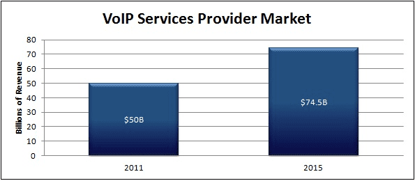 2013-2014: VoIP & Beyond2004: VoIP Users Skyrockets