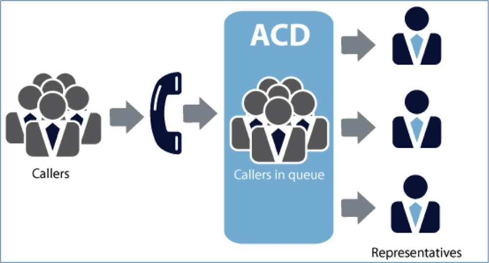What is ACD
