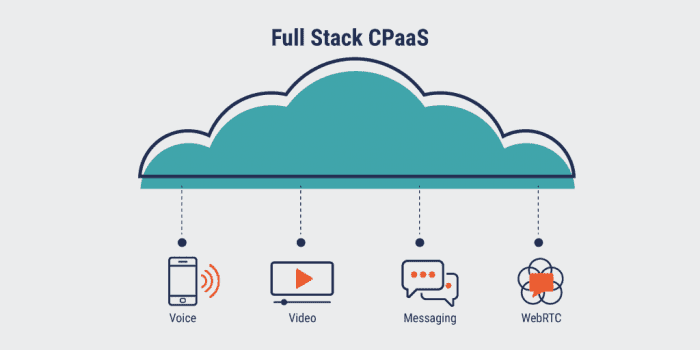 What Exactly is CPaaS (Communications Platform as a Service)?