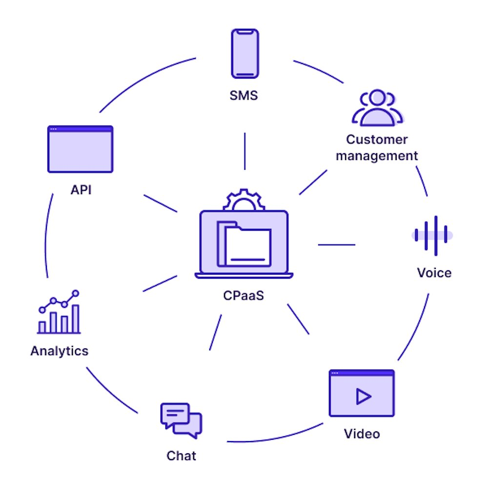 What Is CPaaS