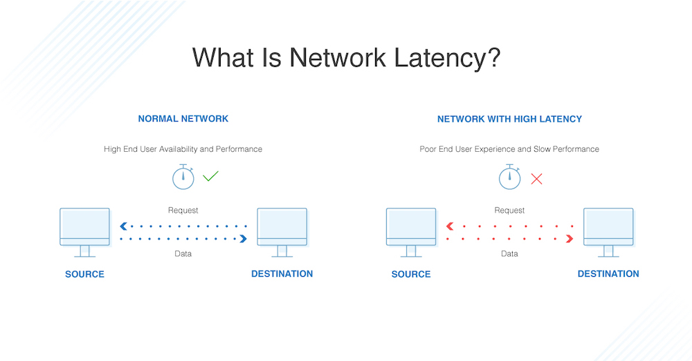 What is Network Latency