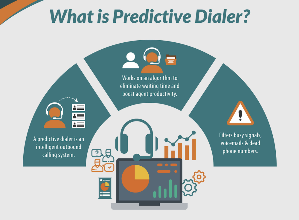 What is predictive dialer software