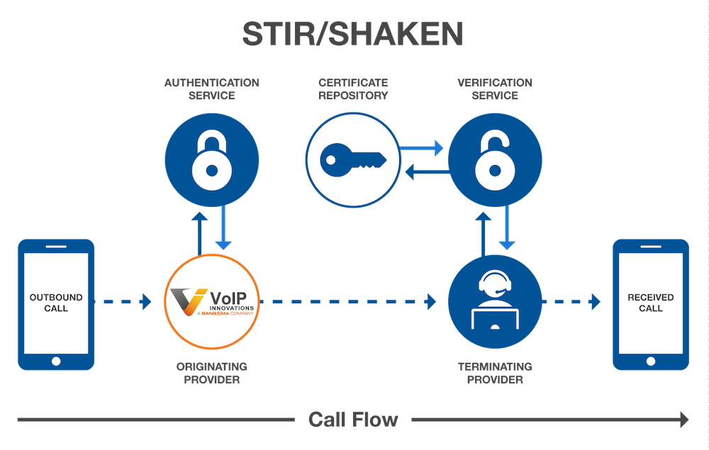 STIR/Shaken: What It Is and How It Works