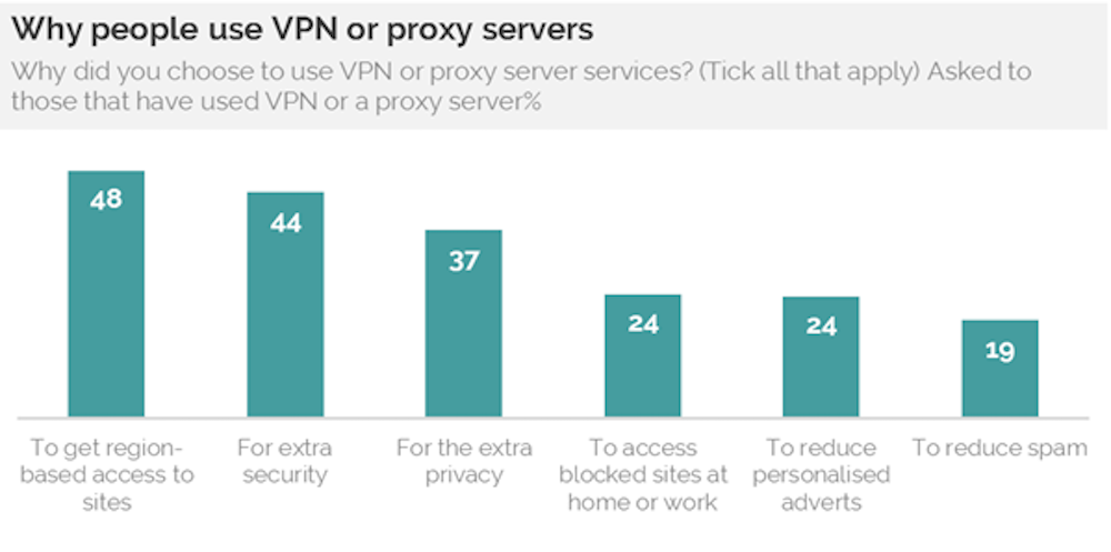 Why VPN Use