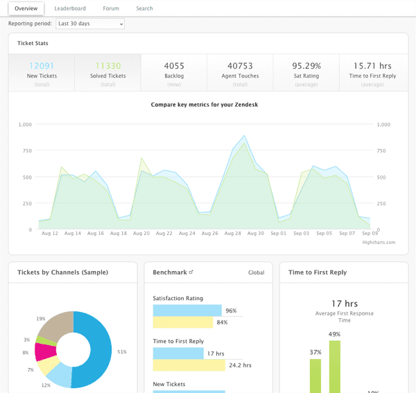 Zendesk Reporting Dashboard
