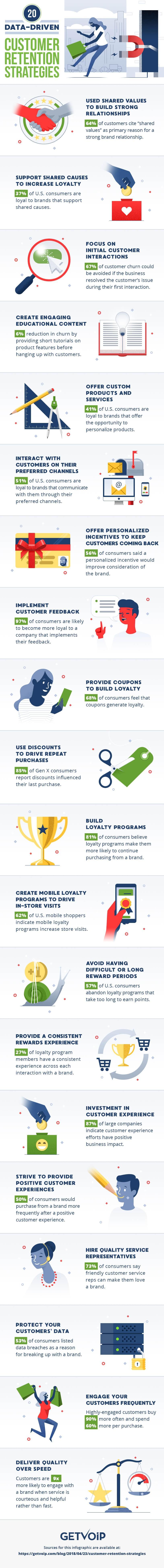 20 data driven customer retention strategies