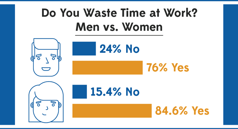 Total Hours Wasted: Men vs Women