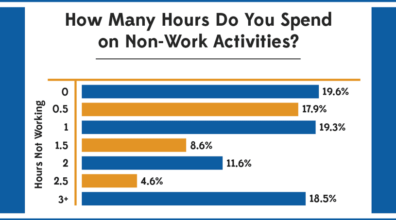 How Many Hours Do You Spend on Non-Work Activities?