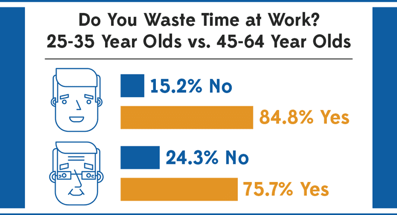 Hours Wasted: Young vs Older Folks