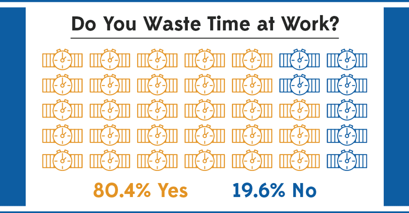 Do You Waste Time At Work?