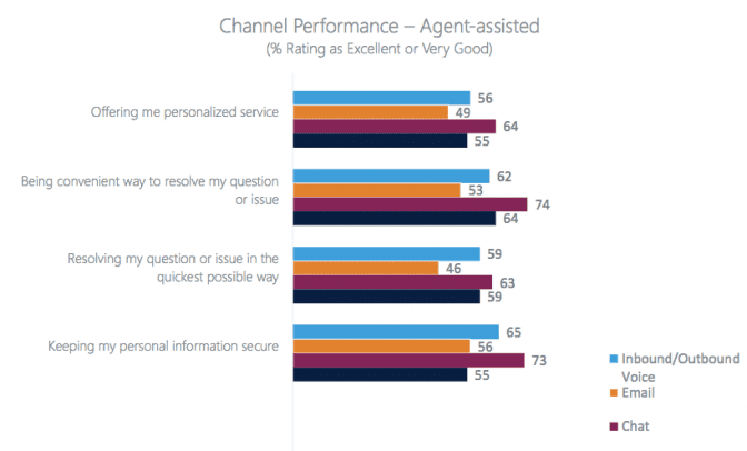 Channel Performance - Agent-assisted