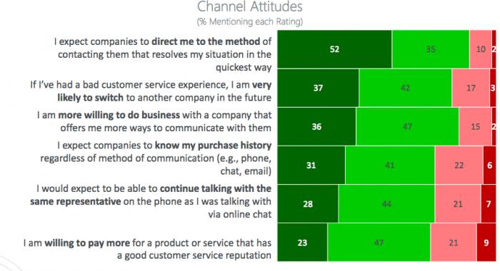 Channel Attitudes