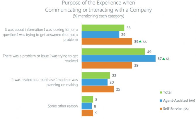 Purpose of the Experience when Communicating or Interacting with a Company