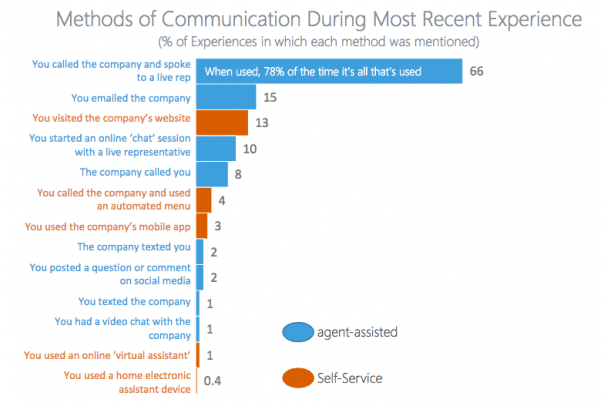 Methods of Communication During Most Recent Experience