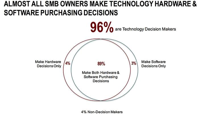 Research Shows SMBs are Driving Tech Trends